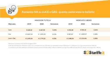 TAbella Aumento IVA quanto costeranno le bollette SosTariffe.it Agosto 2019