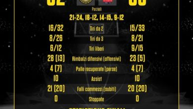 Photo of Basket: L'impresa sfuma all'ultimo, Forlì batte l'Allianz San Severo 62-63