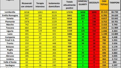 Photo of DRAMMA NAZIONALE 793 MORTI: 190 positivi in provincia di Foggia e 29 deceduti in Puglia