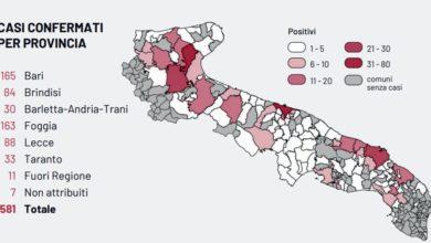 Photo of Coronavirus, i casi positivi nei comuni foggiani: la mappa del contagio – San Severo da 11 a 20 casi